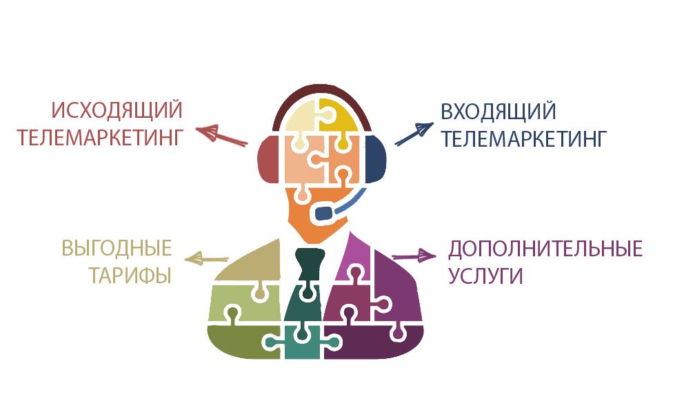 Услуги телемаркетинга от аутсорсингового контакт центра ИЦ 21 век